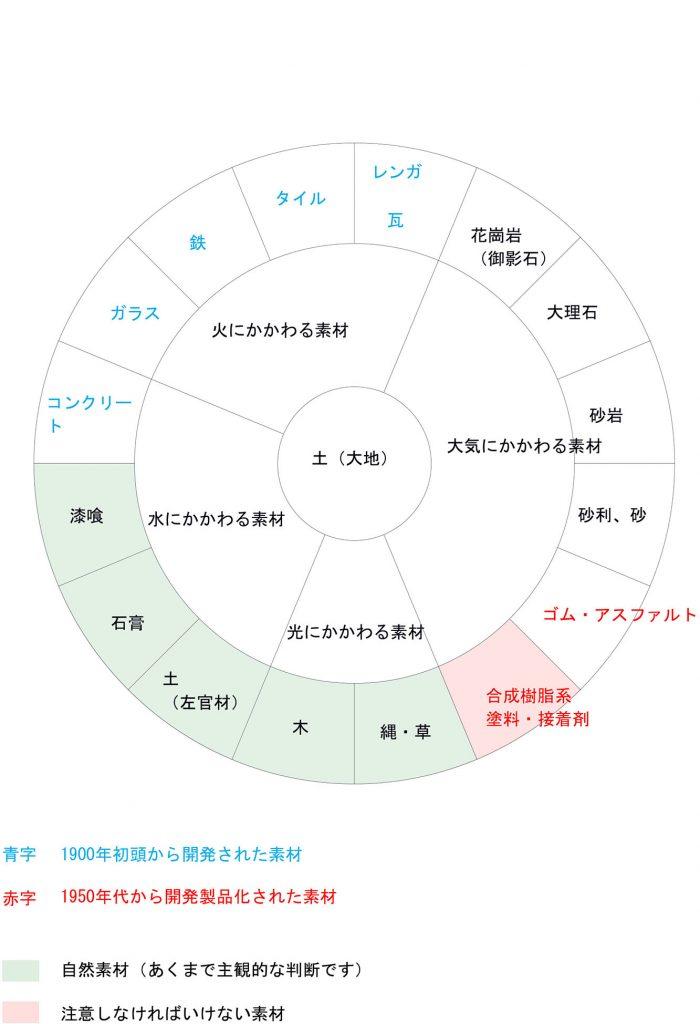 素材の円環